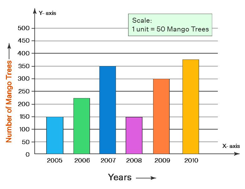 vertical bar chart example