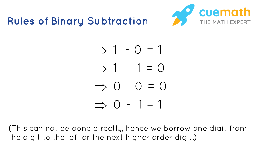 Rules of Binary Subtraction