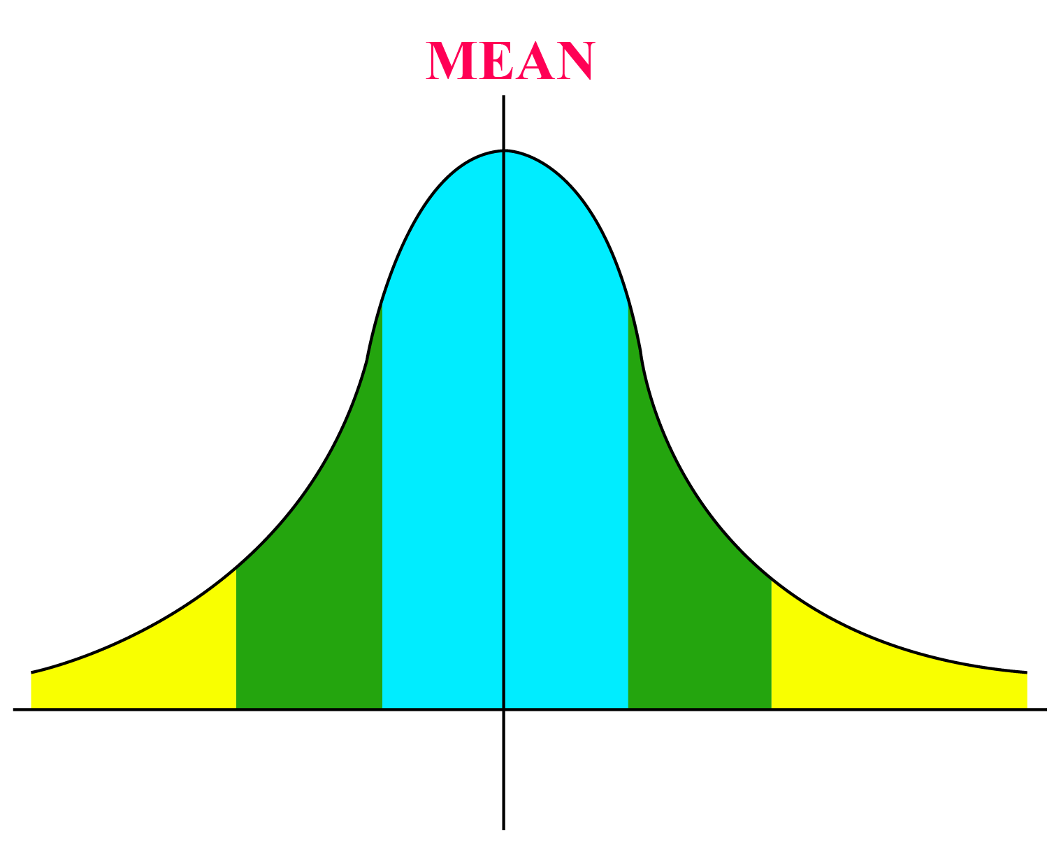 Mean - Bell curve