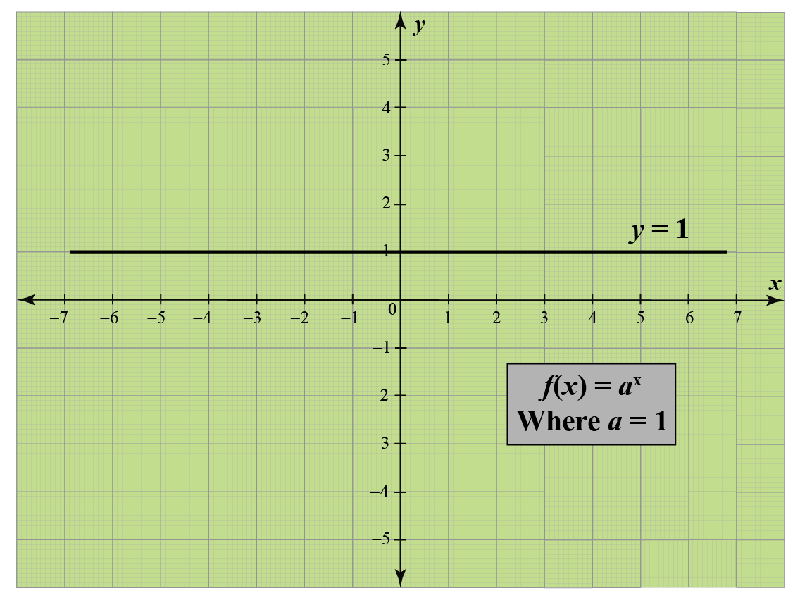 Exponential Graph when base value is equal to 1