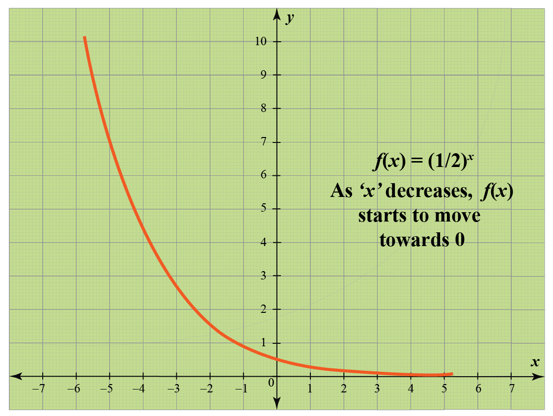 Exponential Graph when base value is lesser than 1