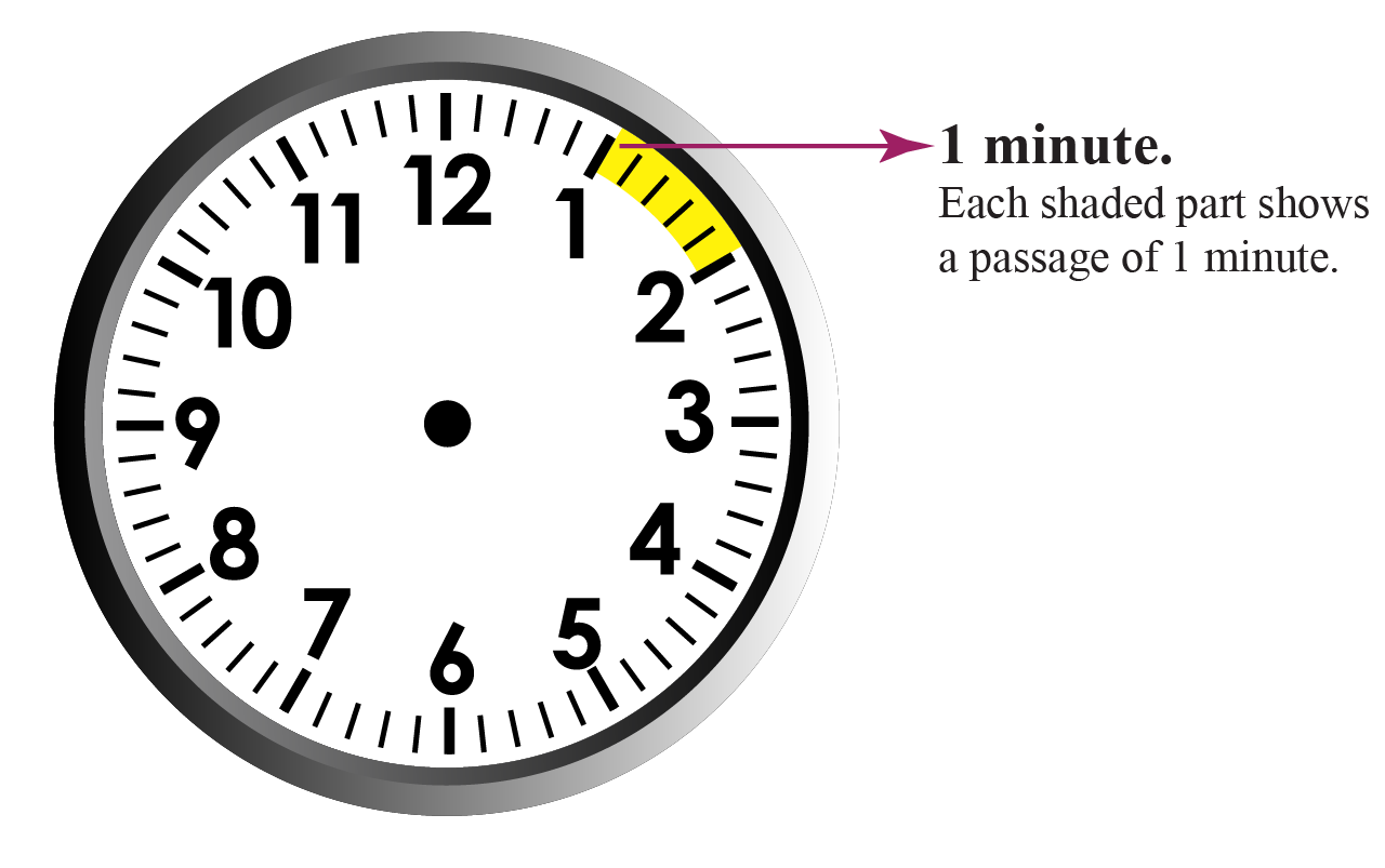 A clock showing minutes