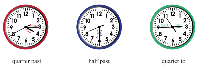 Clocks showing quarter to, quarter past, half past