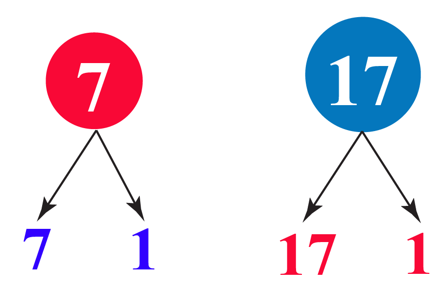 7 and 17 factor tree