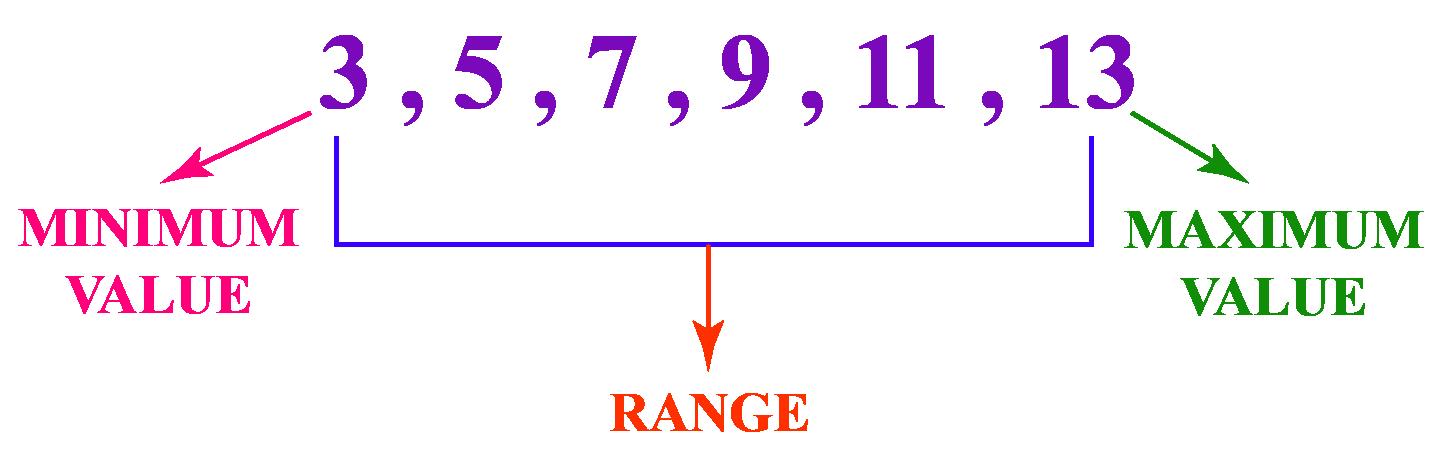 Range example