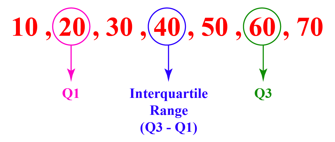 Interquartile example