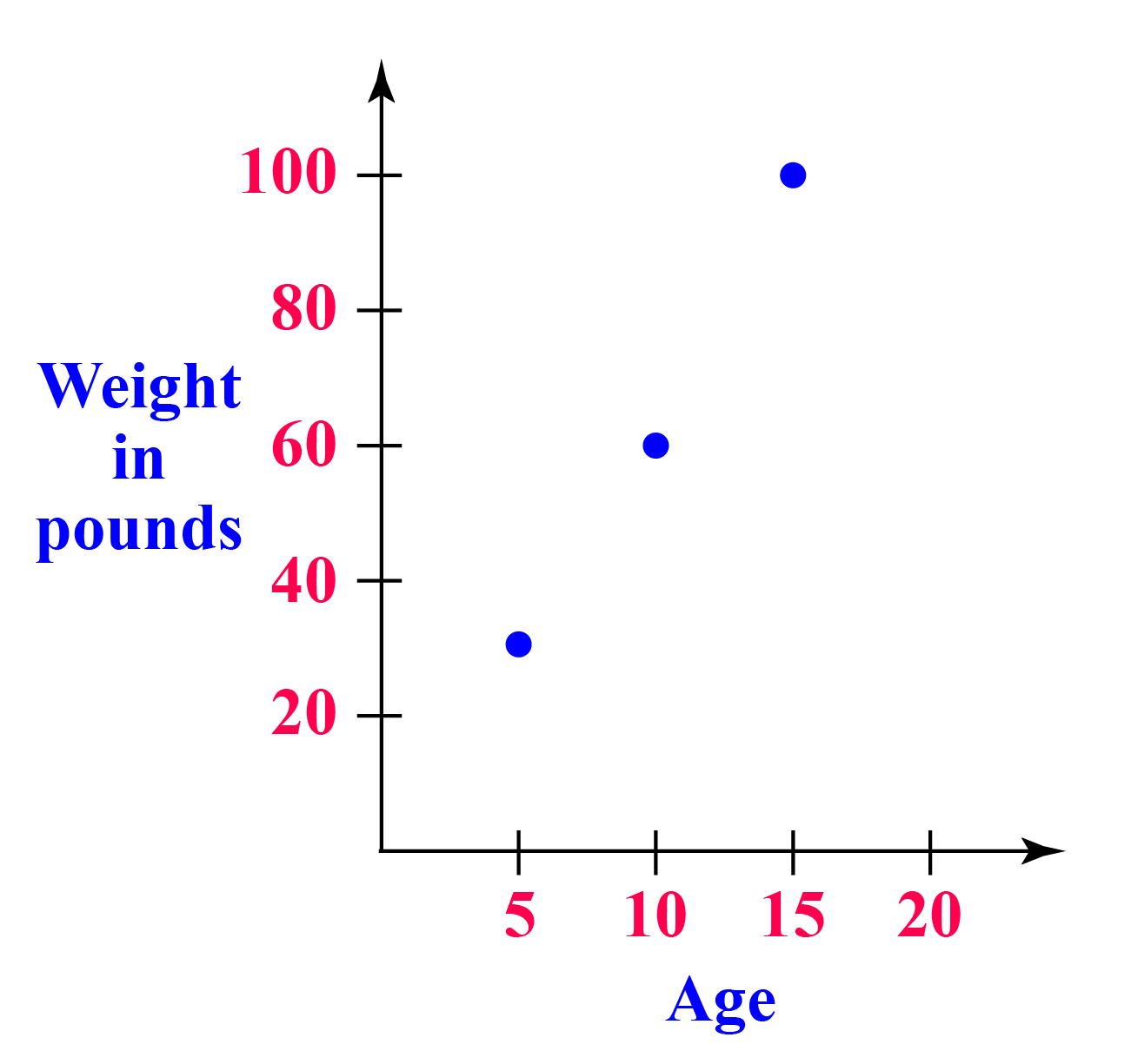 Scatter plots example