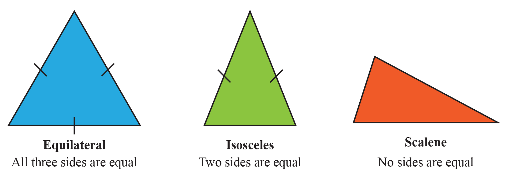Triangles by sides