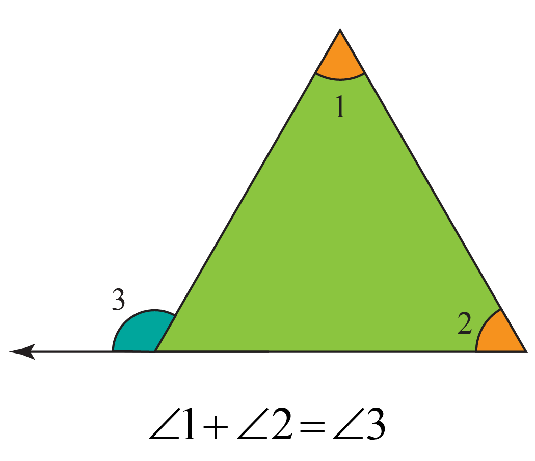 Exterior angles property