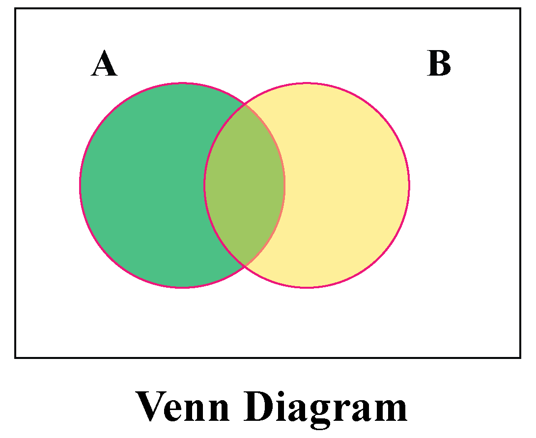 Venn Diagram of two sets A and B