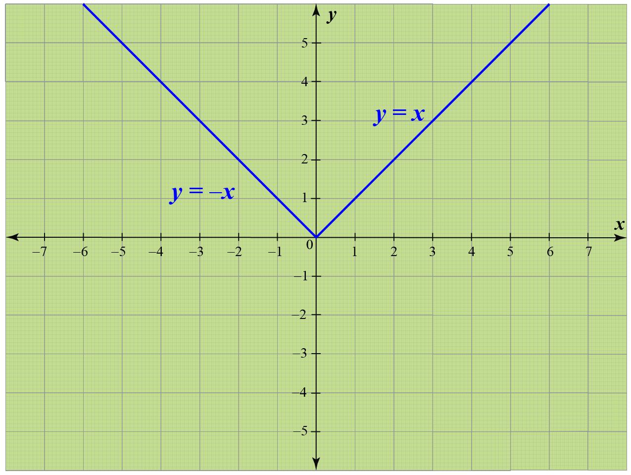 Modulus graph