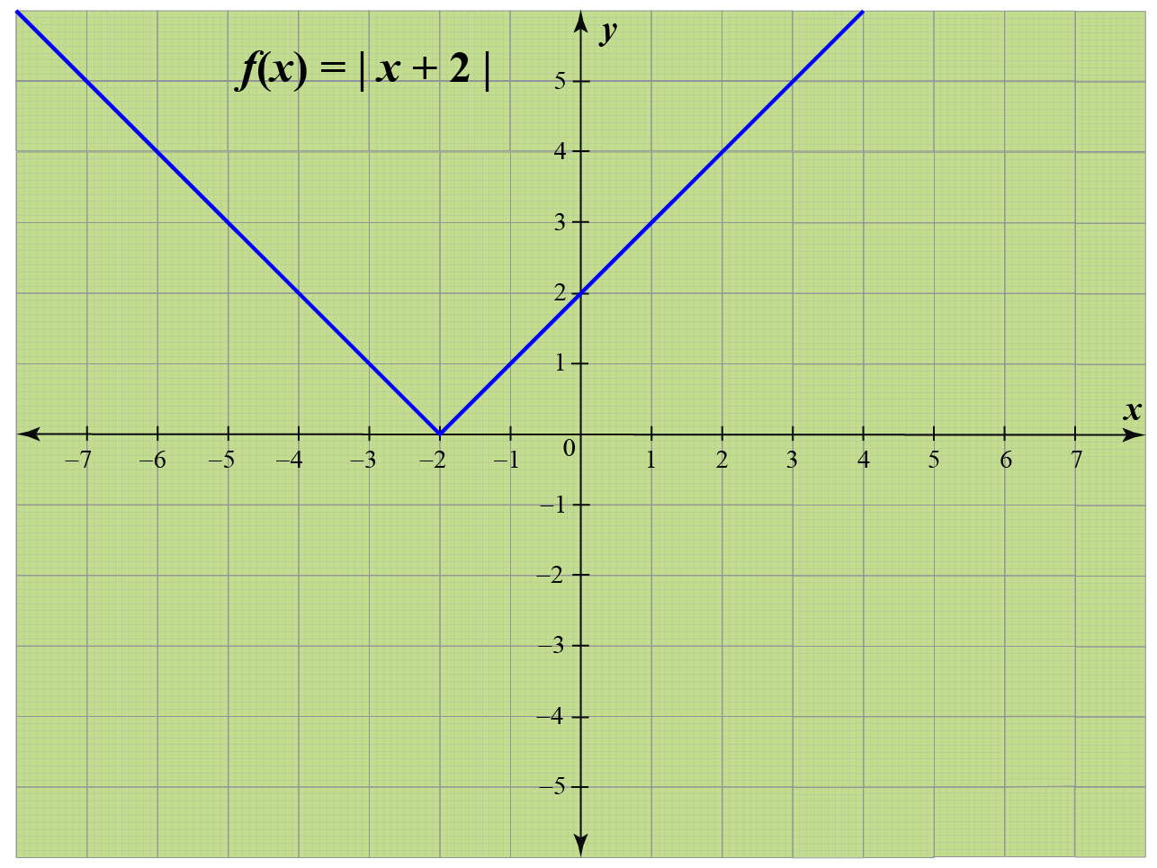 Modulus graph of x+2