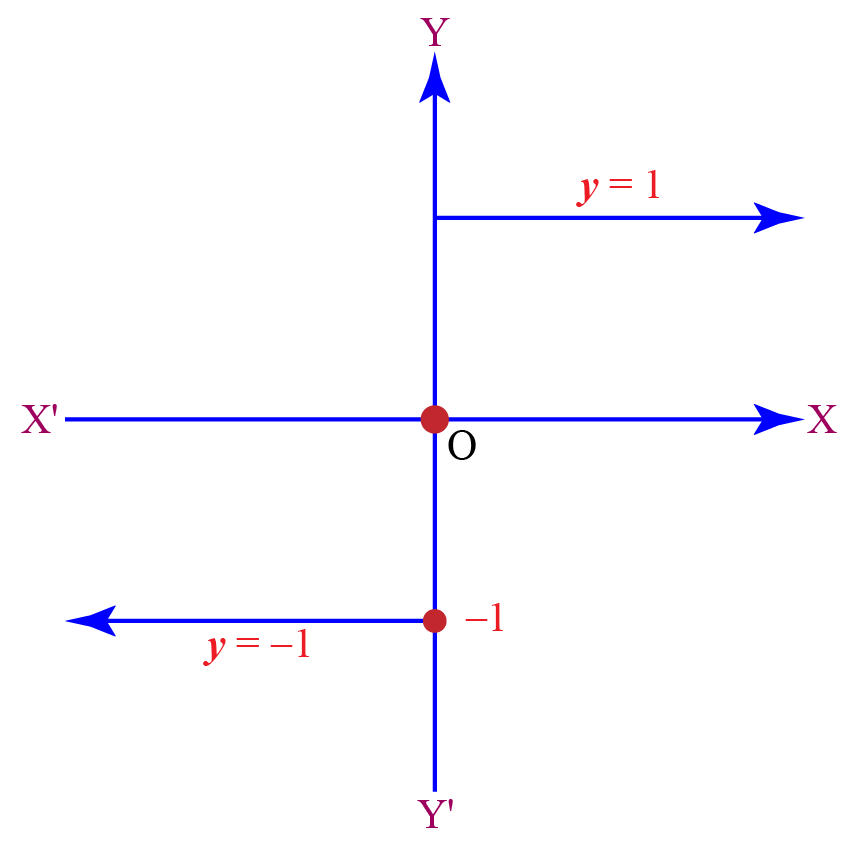 Signum function graph