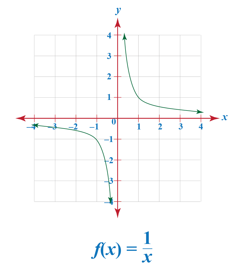 Reciprocal function graph