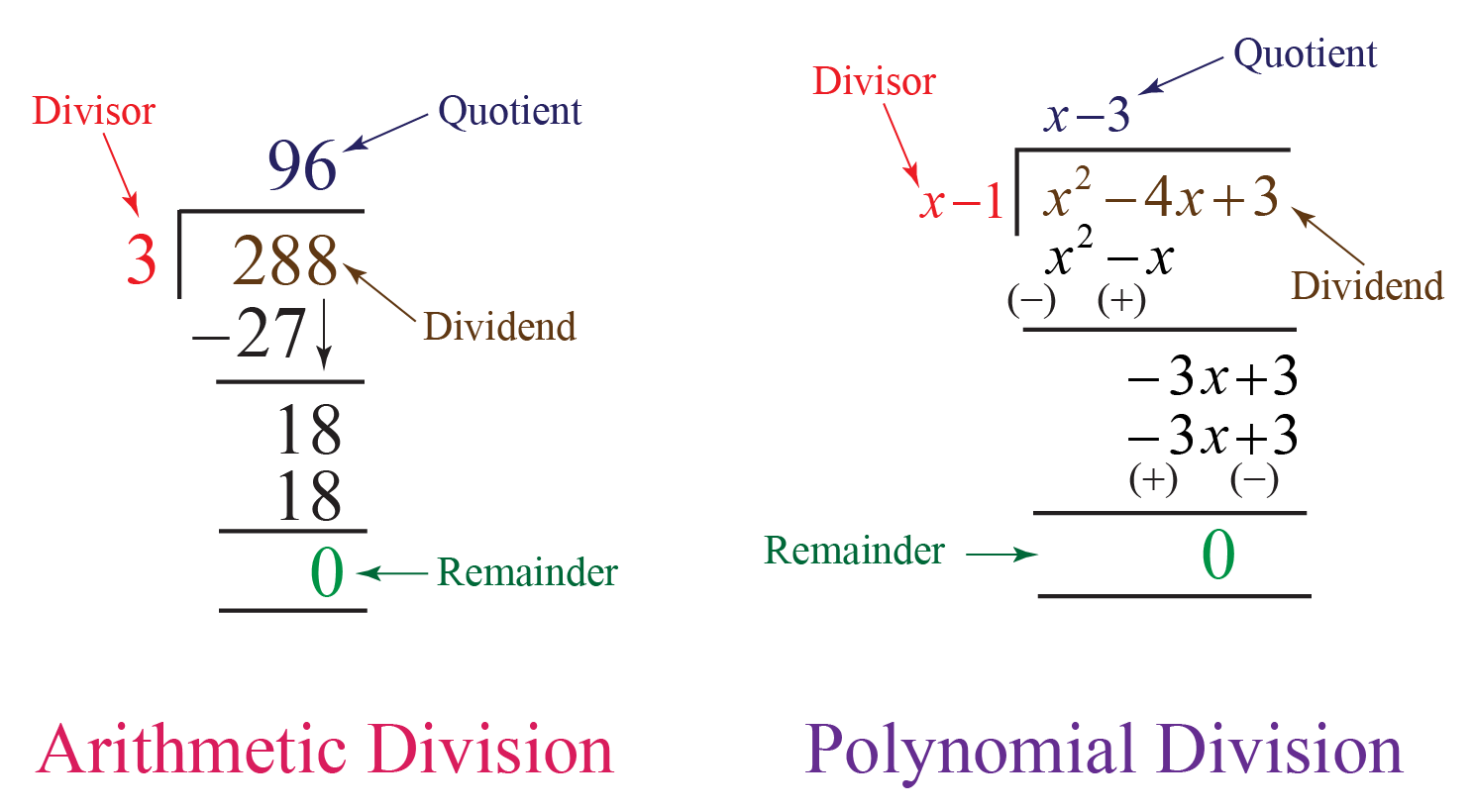 Arithmetic and polynomial division