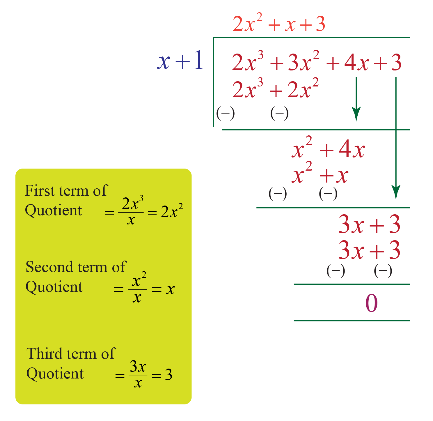 Polynomial division example