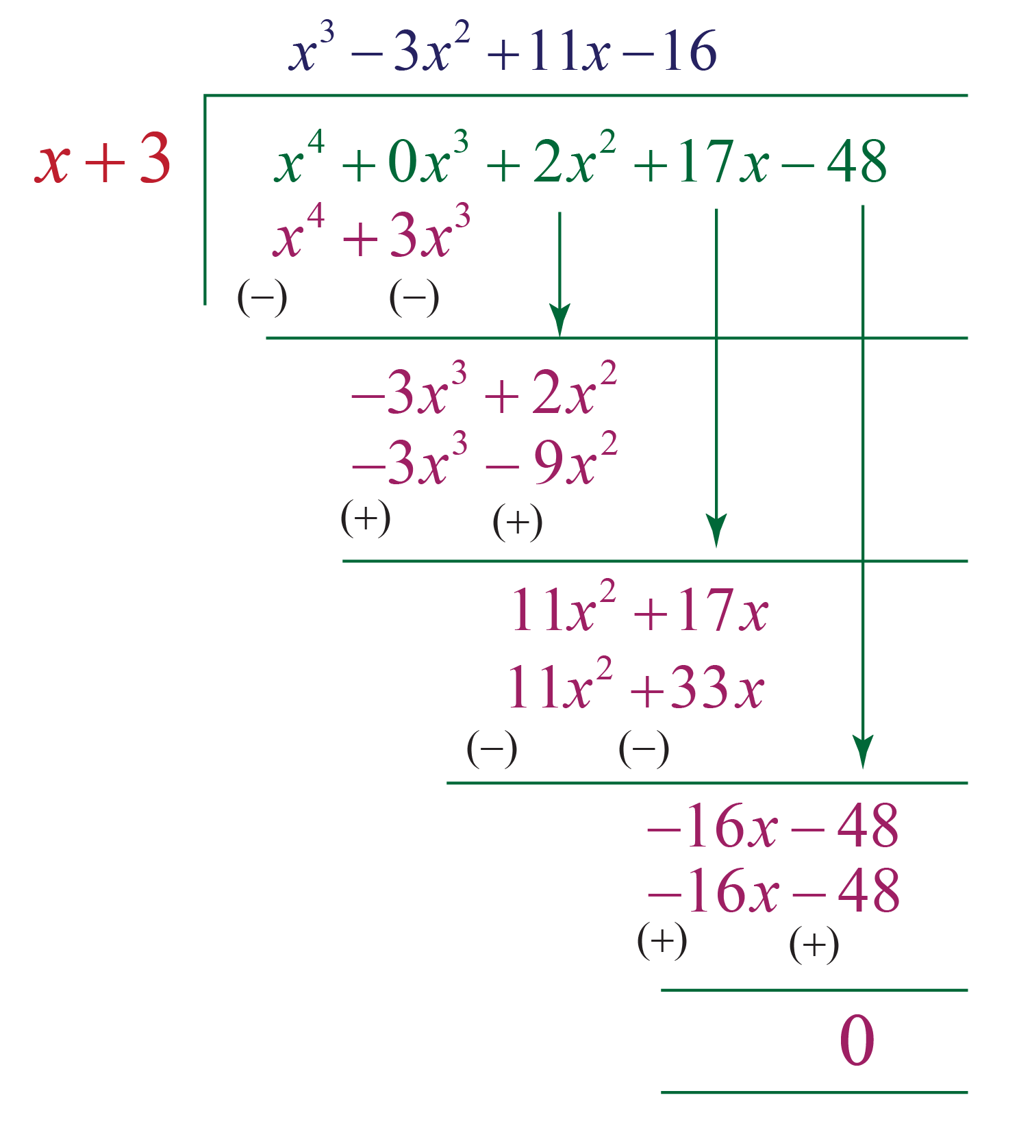 Polynomial example 2