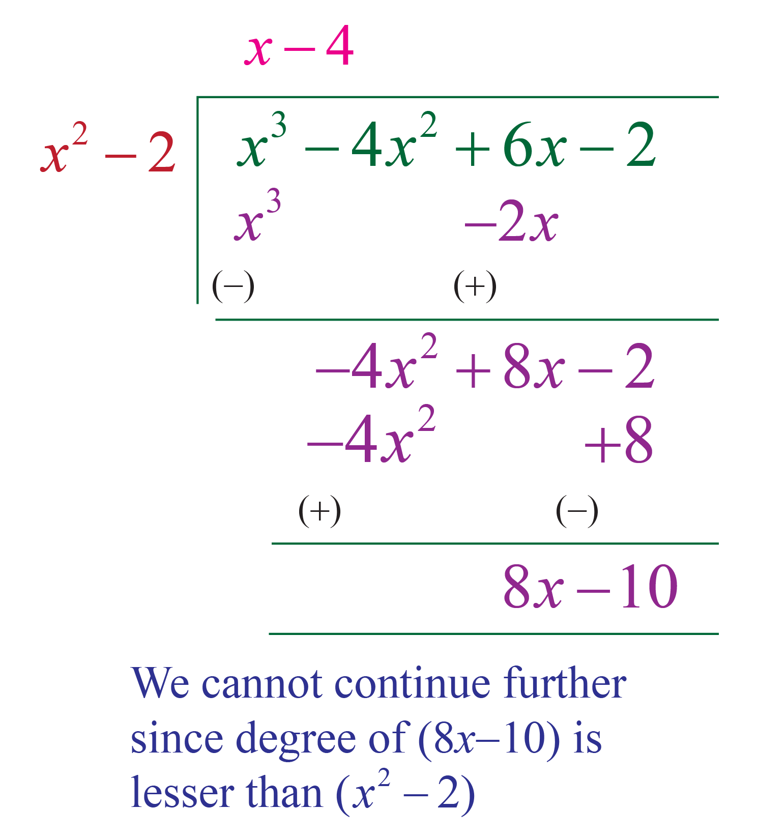 Polynomial example 3