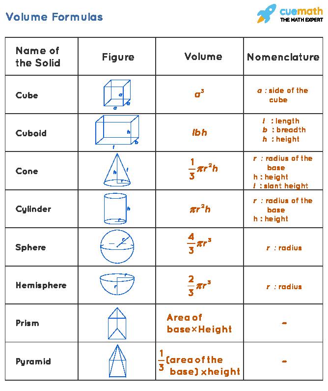 Volume formulas chart
