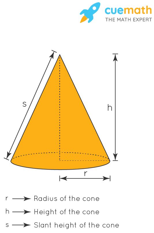Volume of 3-D Shape: Cone