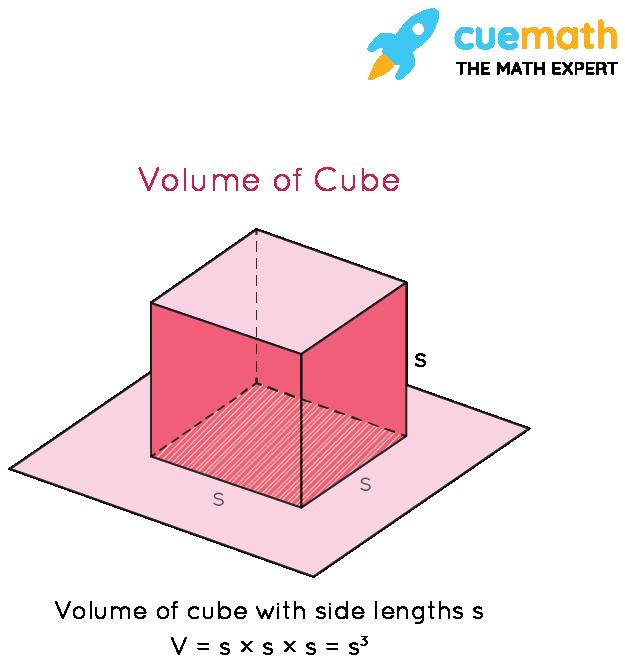 Volume of 3-D Shape: Cube