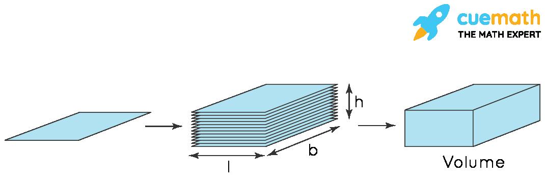 Volume of 3-D Shape: Cuboid