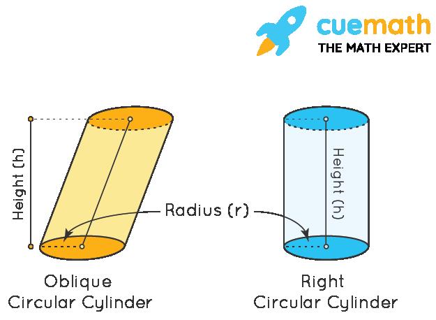Volume of 3-D Shape: Cylinder