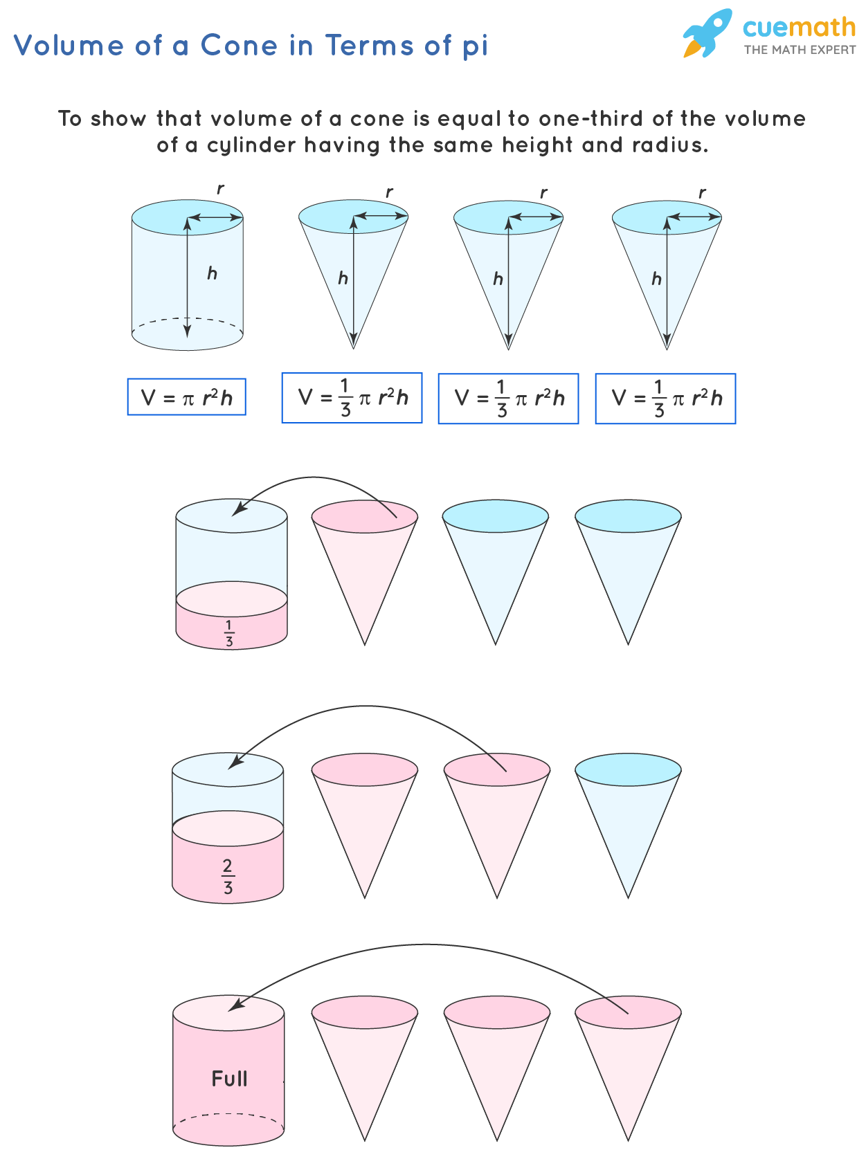 Volume of cone is given as a product of (1/3) by base area and height