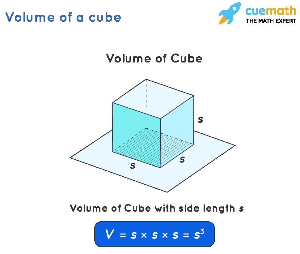 Volume of a Cubical Box - Formula