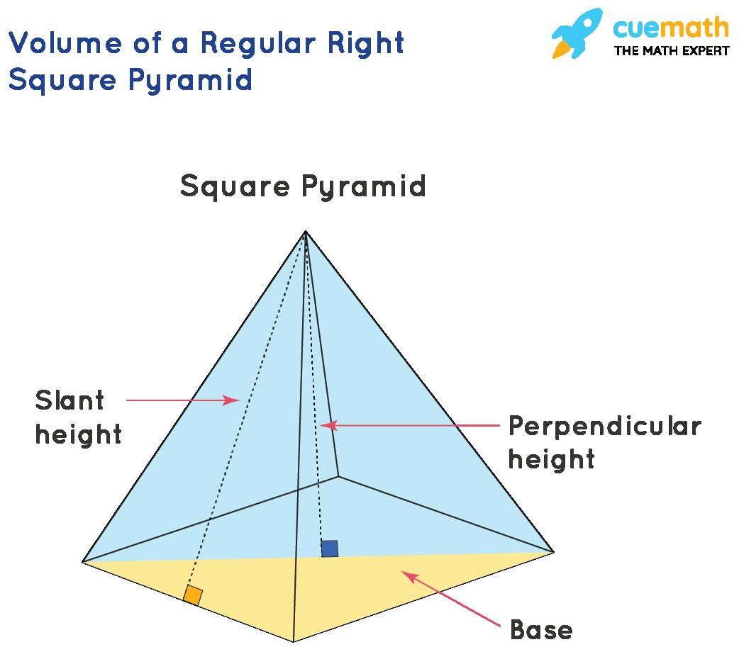 Volume of a right square pyramid formula