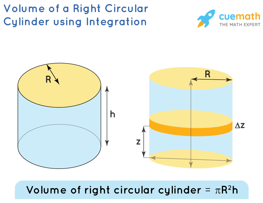 volume of a right circular cylinder using integration