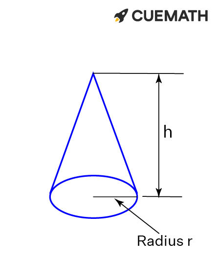 A cone is generated with radius r and height h
