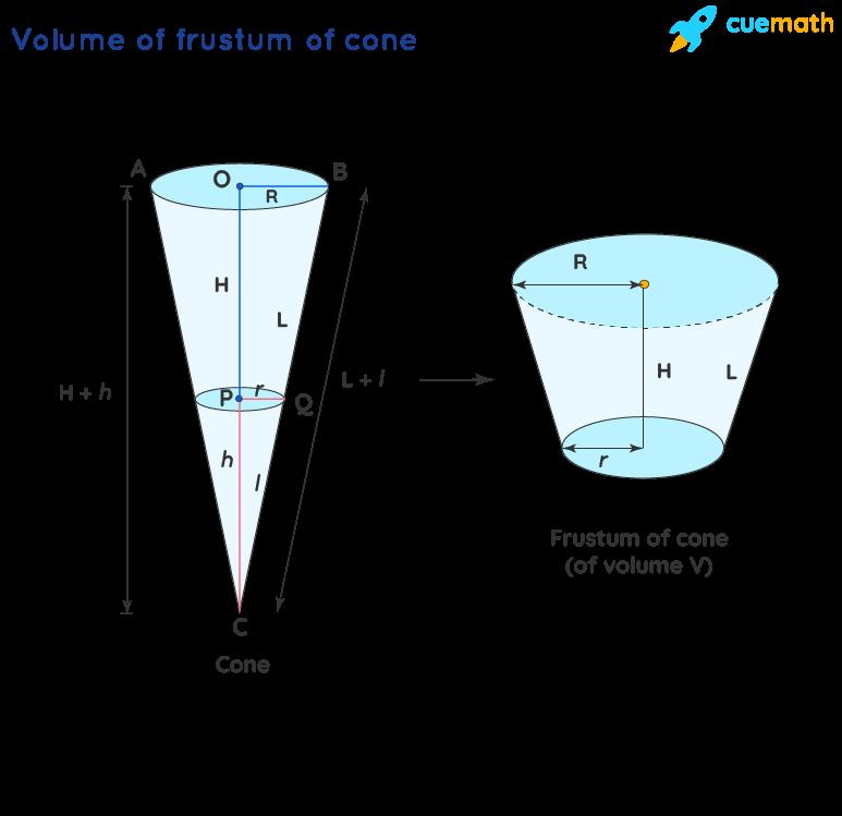 Volume of Conical Cylinder - Formula