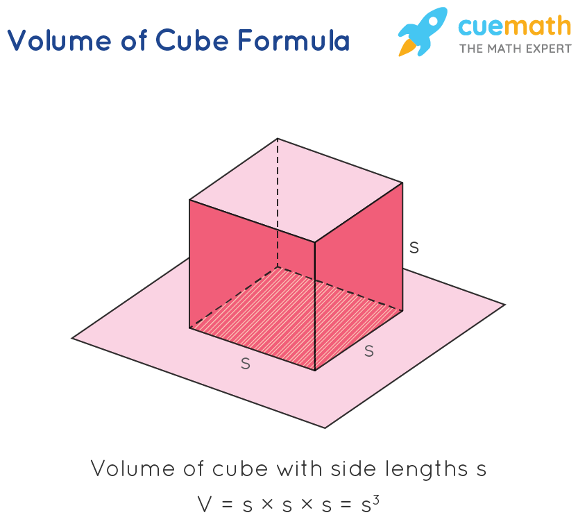 volume of a cube using sides formula