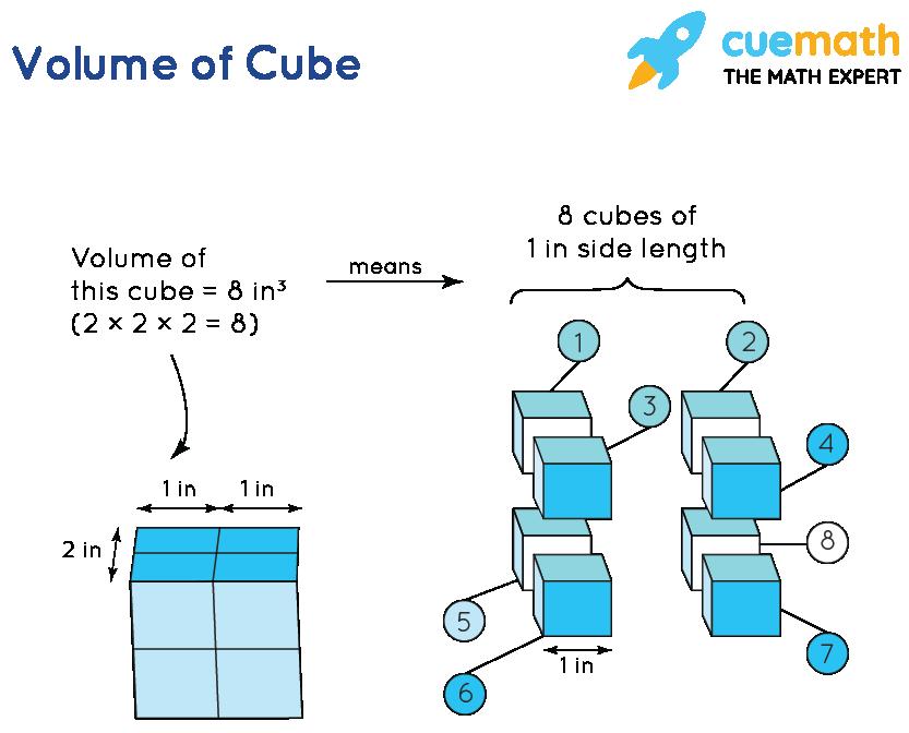 Understanding volume of cube formula
