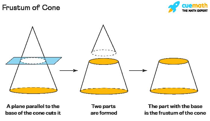 Frustum of Cone