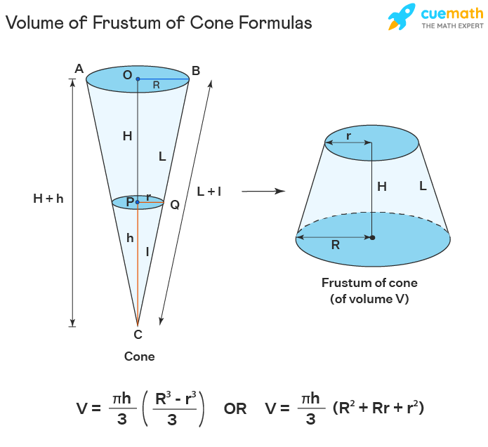 Volume of Frustum of Cone