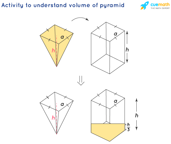 what is volume of pyramid? volume of pyramid formula proof. Activity to understand volume of pyramid