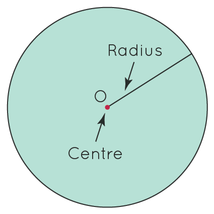 circle with center and radius