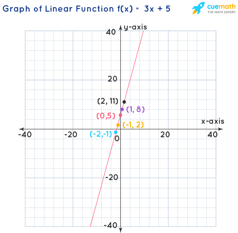 Graph of Linear Function f(x) = 3 x + 5