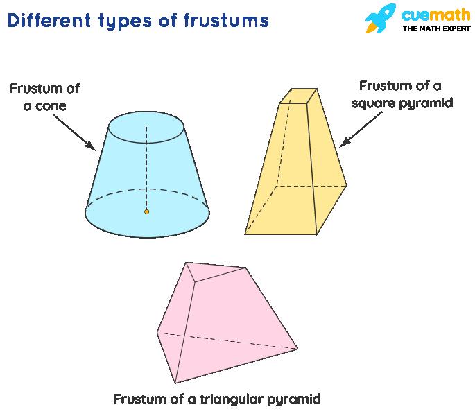 volume of frustum: Different types of frustums: Frustum of a cone, frustum of a square pyramid, and frustum of a triangular pyramid