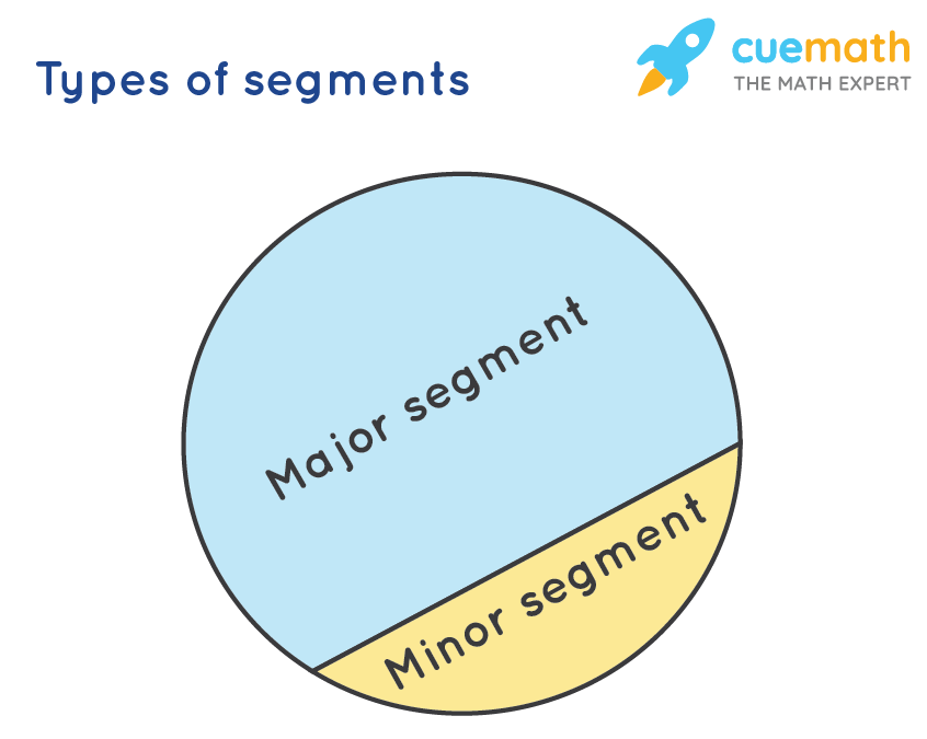 Types of Segments of a Circle