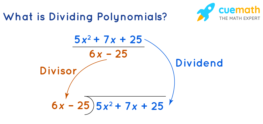 What is Dividing Polynomials?