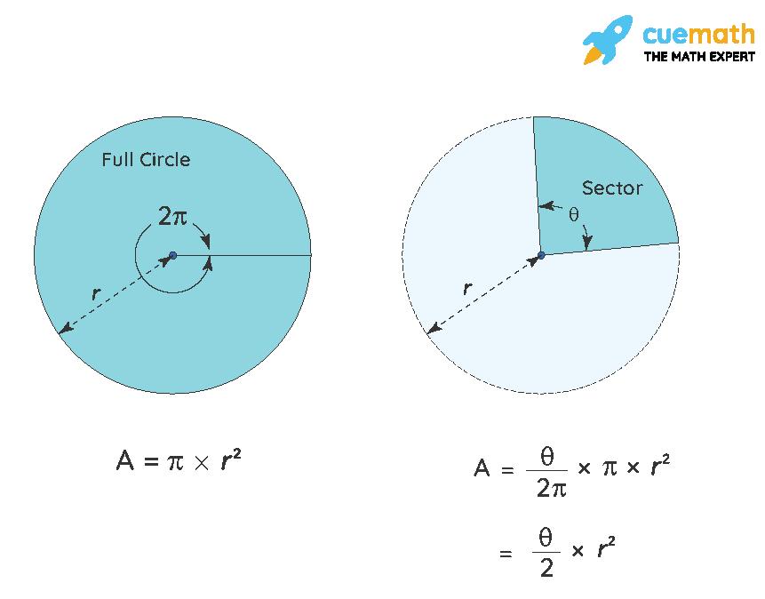 circular sector area