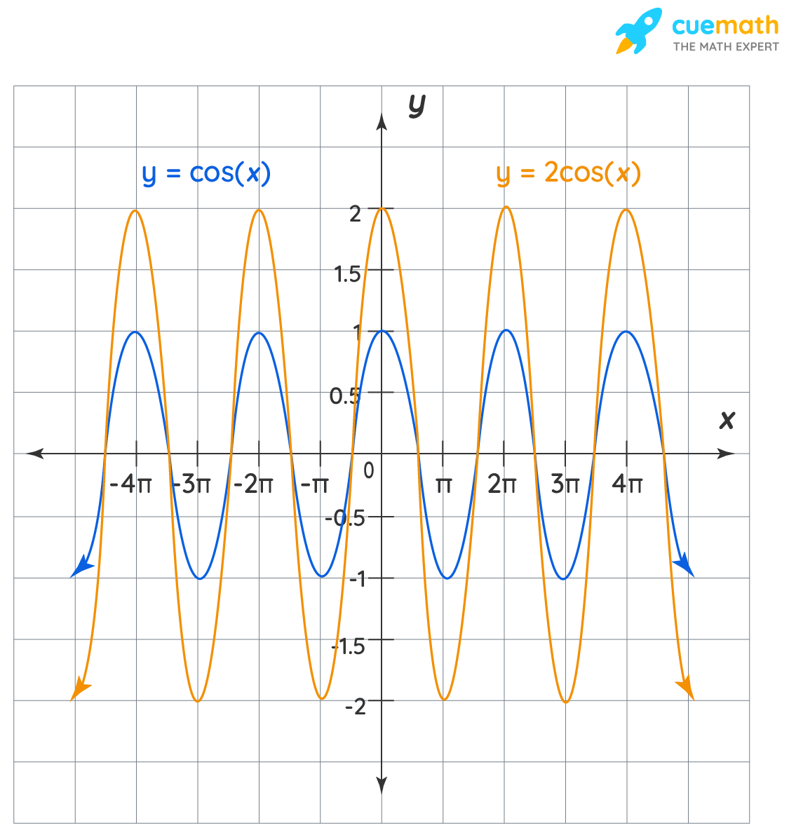 graph of cos x and  cos 2x