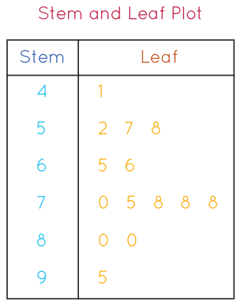 Stem and Leaf plot - Graphically Speaking