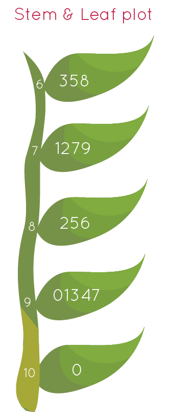 stem and leaf plot - Cuemath