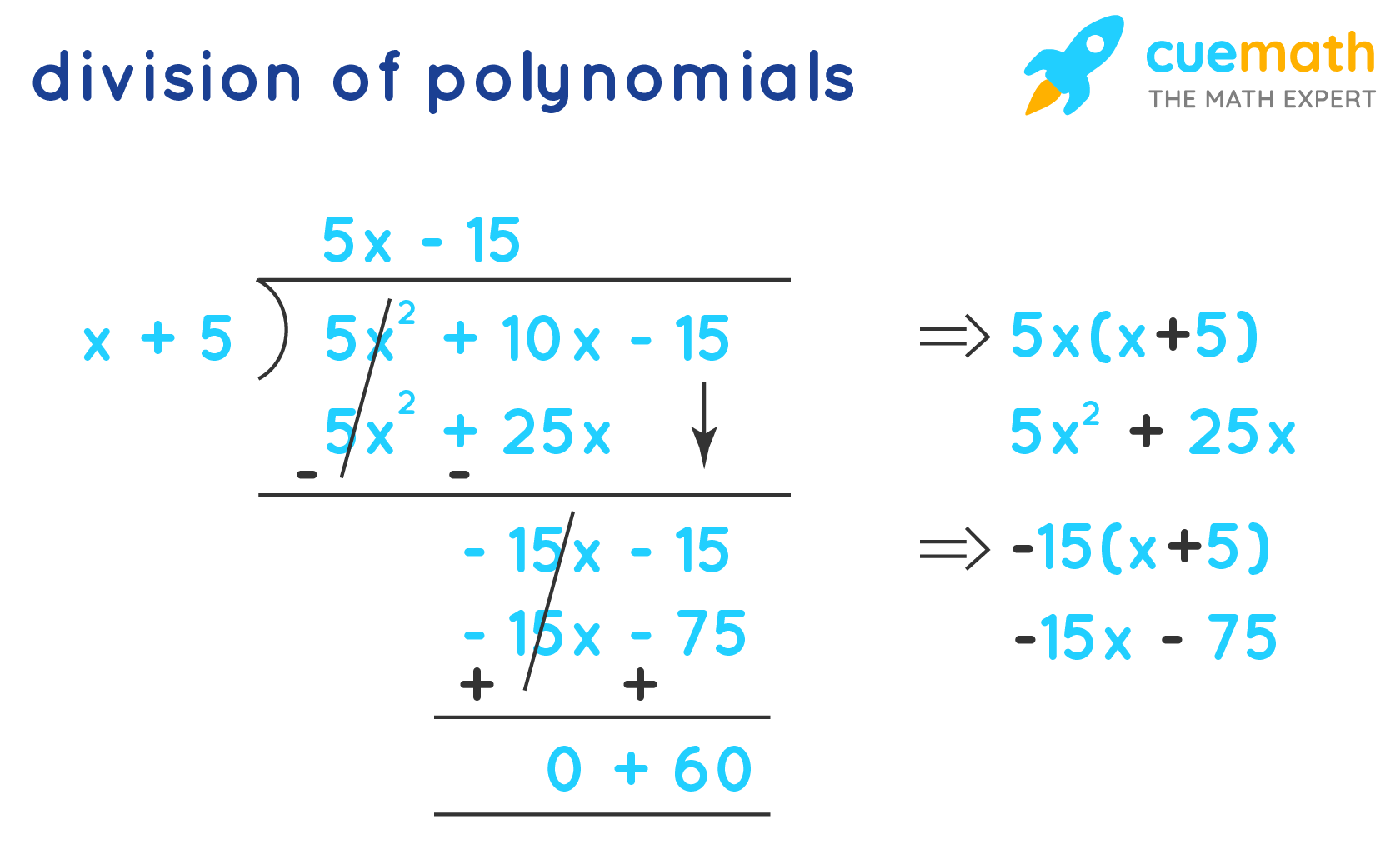 Division of polynomials by long division.