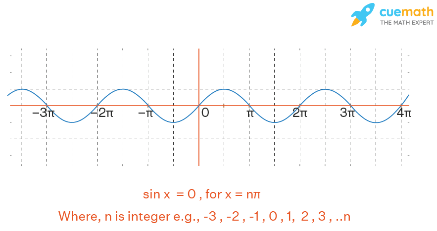 Graphical Representation of sin x = 0