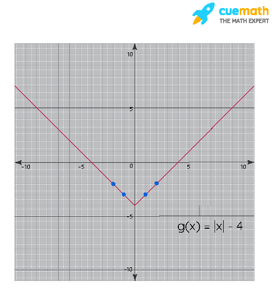 Graph of g(x) = |x| - 4